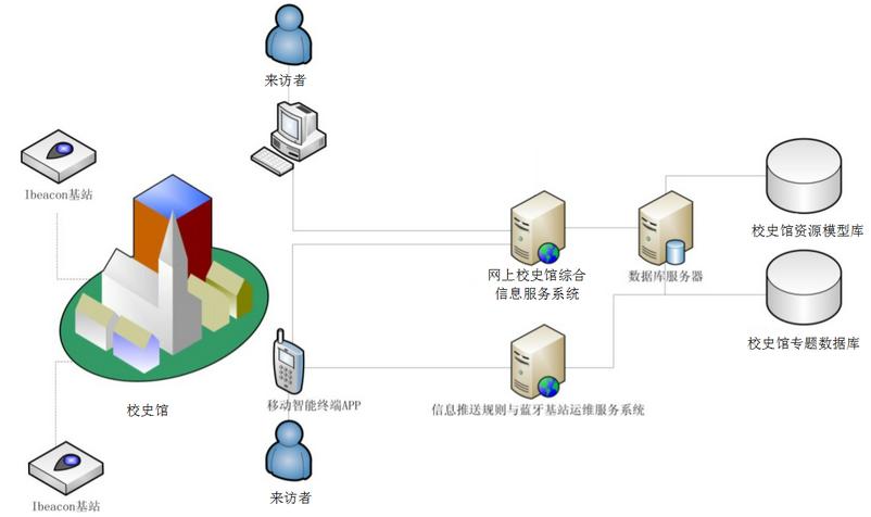 虚拟校史馆设计方案